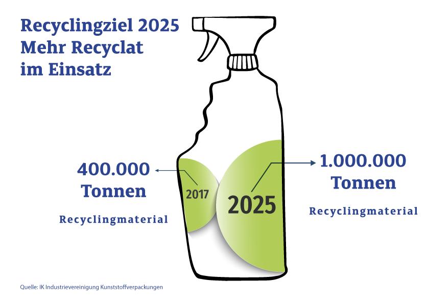 IK Grafik für Recyclingziele Rezyklat