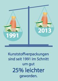Daten Und Fakten Ressourceneffizienz Von Kunststoffverpackungen