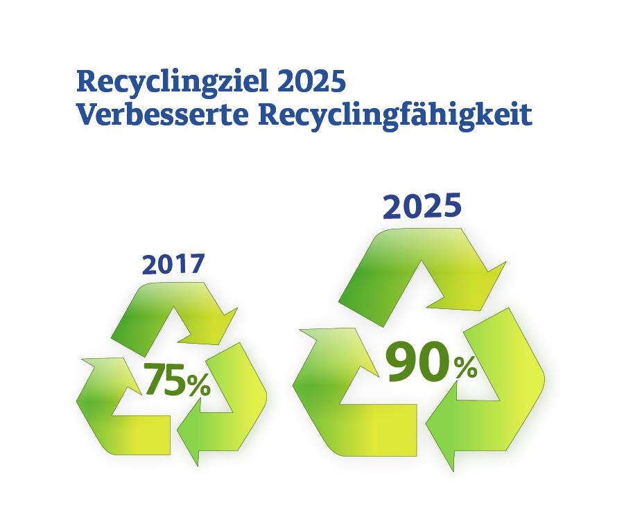 Grafik zu Recyclingzielen 2025